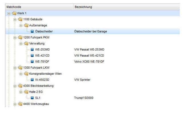 Objektstruktur von QWF Instandhaltungssoftware